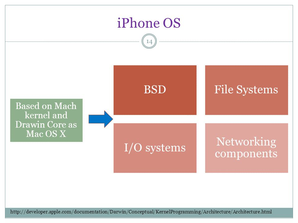 iPhone OS 14 BSDFile Systems I/O systems Networking components Based on Mach kernel and Drawin Core as Mac OS X http://developer.apple.com/documentati
