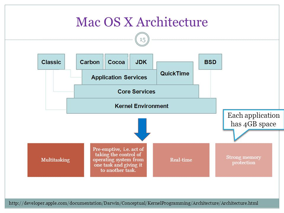 Mac OS X Architecture 15 Multitasking Pre-emptive, i.e. act of taking the control of operating system from one task and giving it to another task. Rea