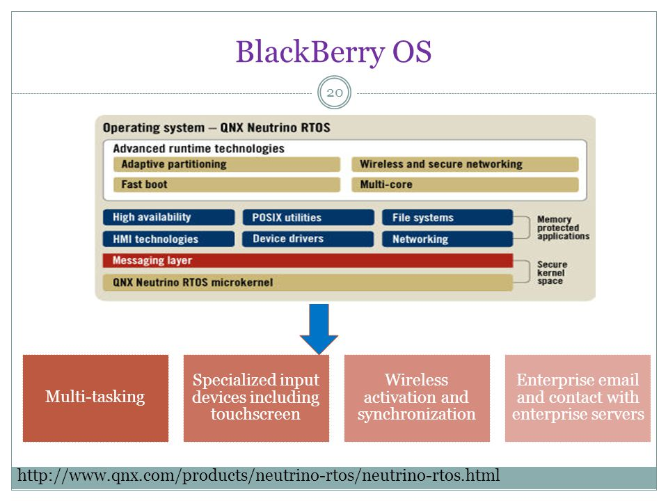 BlackBerry OS 20 Multi-tasking Specialized input devices including touchscreen Wireless activation and synchronization Enterprise email and contact with enterprise servers http://www.qnx.com/products/neutrino-rtos/neutrino-rtos.html
