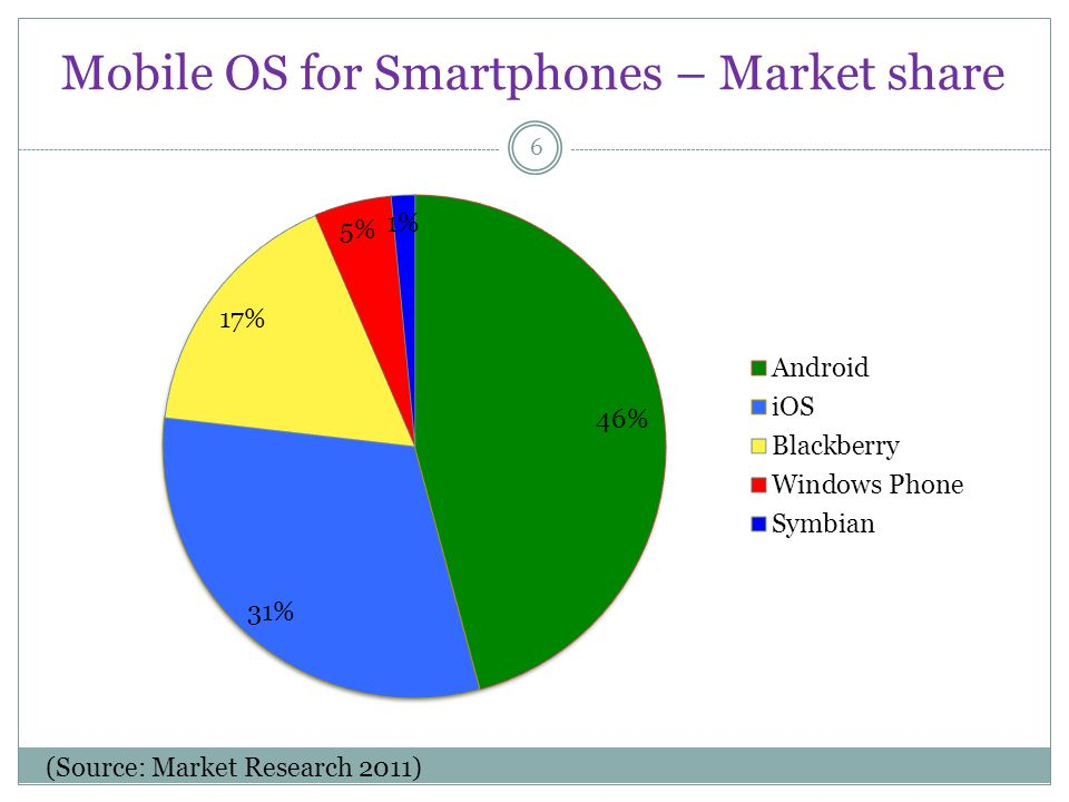 Mobile OS for Smartphones – Market share 6 (Source: Market Research 2011)