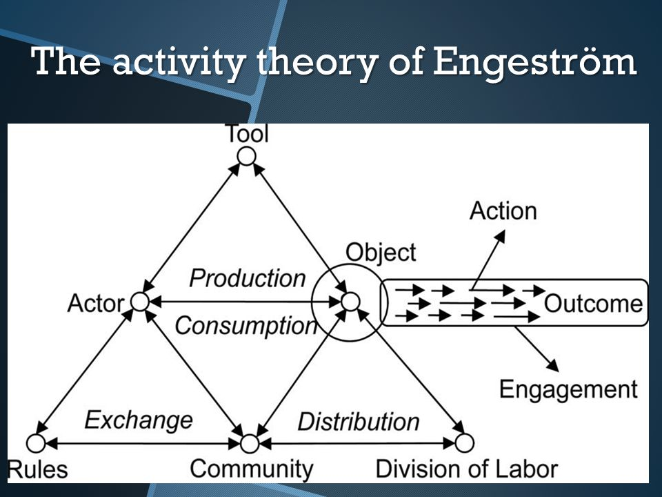 The activity theory of Engeström