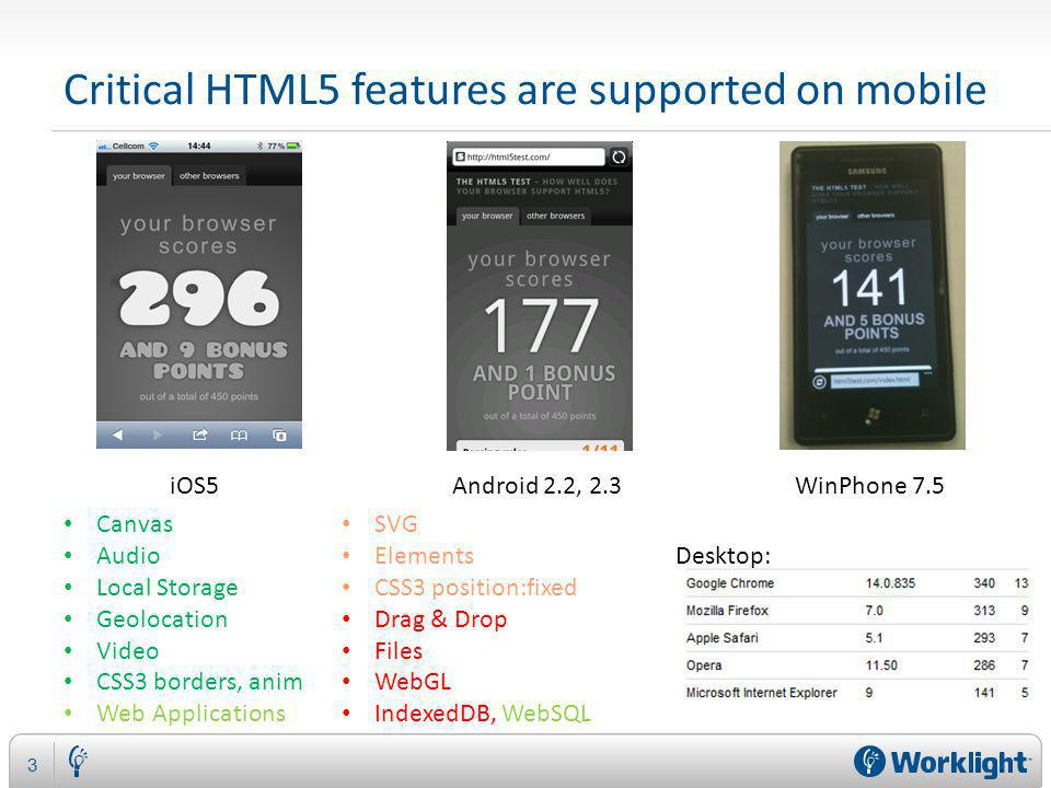 Critical HTML5 features are supported on mobile 3 iOS5Android 2.2, 2.3 WinPhone 7.5 Canvas Audio Local Storage Geolocation Video CSS3 borders, anim Web Applications SVG Elements CSS3 position:fixed Drag & Drop Files WebGL IndexedDB, WebSQL Desktop: