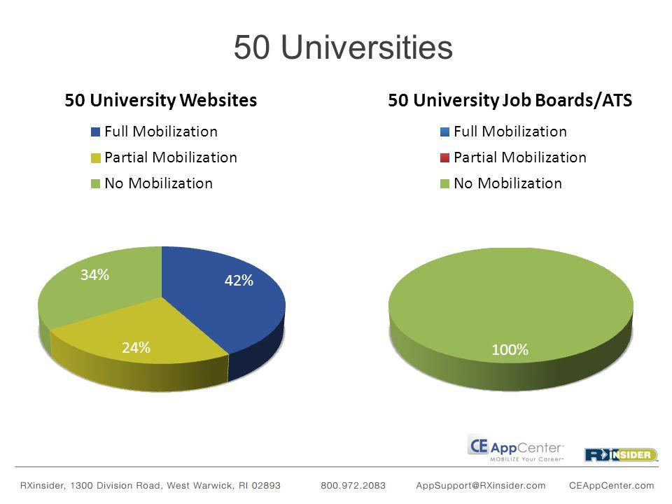 50 Universities