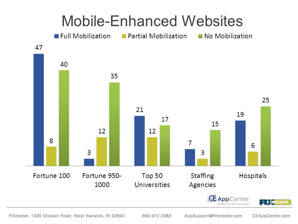 Mobile-Enhanced Websites