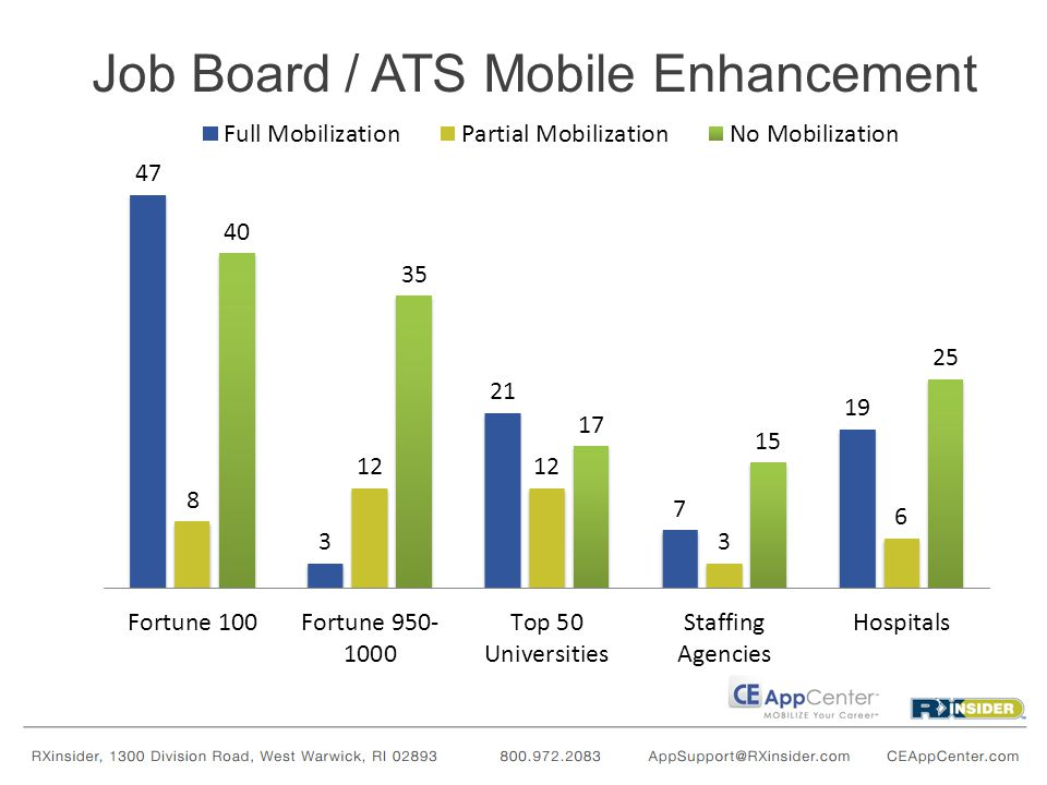 Job Board / ATS Mobile Enhancement