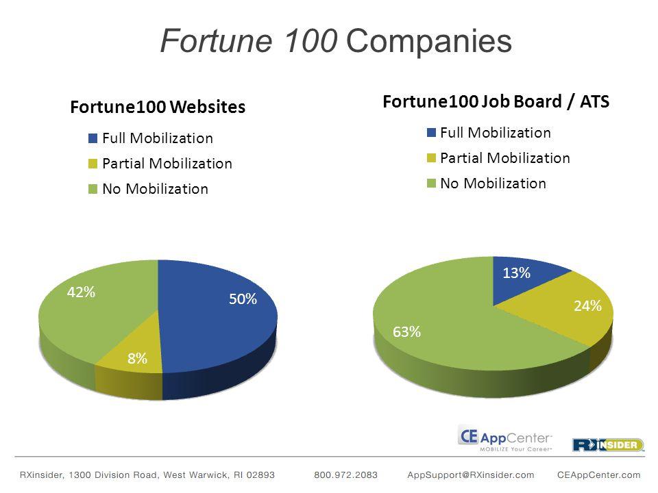 Fortune 950-1000 Companies