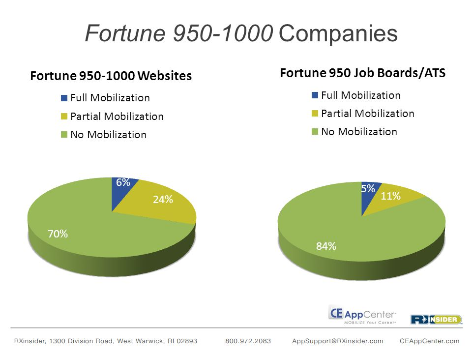 Fortune 950-1000 Companies