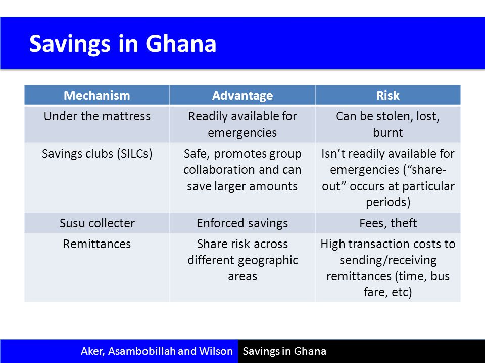 Savings in Ghana MechanismAdvantageRisk Under the mattressReadily available for emergencies Can be stolen, lost, burnt Savings clubs (SILCs)Safe, prom