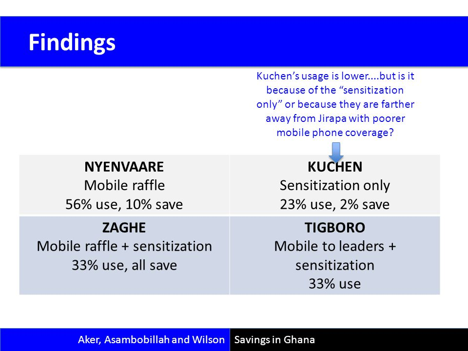 Data 9 Savings in Ghana Findings NYENVAARE Mobile raffle 56% use, 10% save KUCHEN Sensitization only 23% use, 2% save ZAGHE Mobile raffle + sensitizat