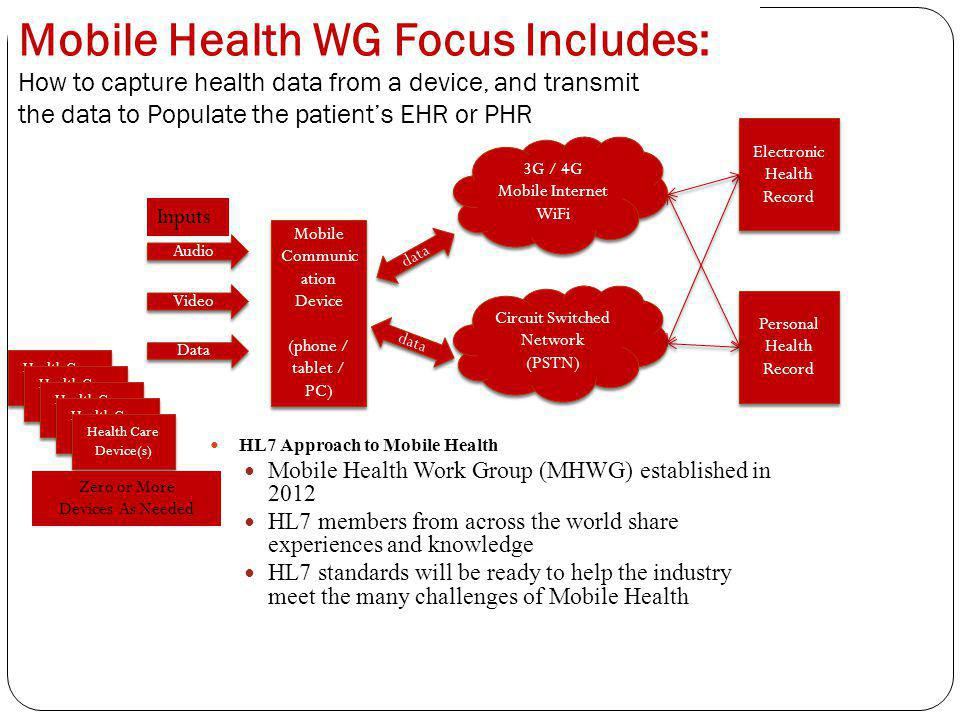 Mobile Health WG Focus Includes: How to capture health data from a device, and transmit the data to Populate the patients EHR or PHR Mobile Communic ation Device (phone / tablet / PC) Mobile Communic ation Device (phone / tablet / PC) Audio Inputs Video Data Health Care Device Health Care Device(s) 3G / 4G Mobile Internet WiFi 3G / 4G Mobile Internet WiFi Circuit Switched Network (PSTN) Circuit Switched Network (PSTN) Zero or More Devices As Needed data Electronic Health Record Personal Health Record Personal Health Record HL7 Approach to Mobile Health Mobile Health Work Group (MHWG) established in 2012 HL7 members from across the world share experiences and knowledge HL7 standards will be ready to help the industry meet the many challenges of Mobile Health