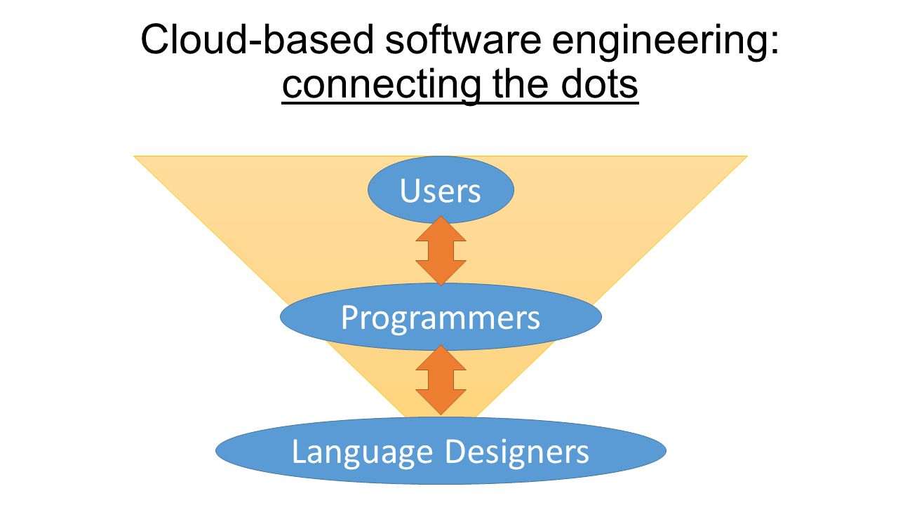Cloud-based software engineering: connecting the dots Users Programmers Language Designers