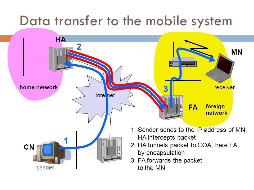 I-TCP socket and state migration Prof.Dr.-Ing. Jochen H.