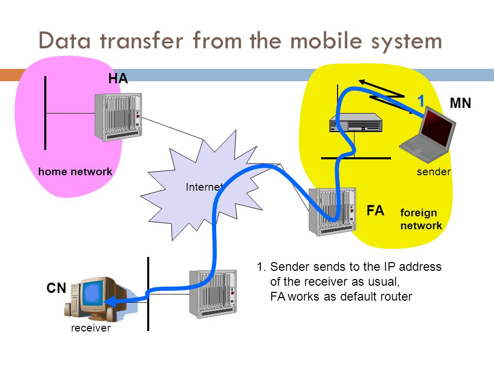 Overview CN router HA router FA Internet router 1.