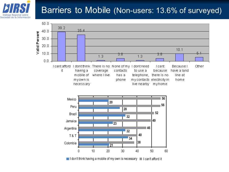 Barriers to Mobile (Non-users: 13.6% of surveyed)