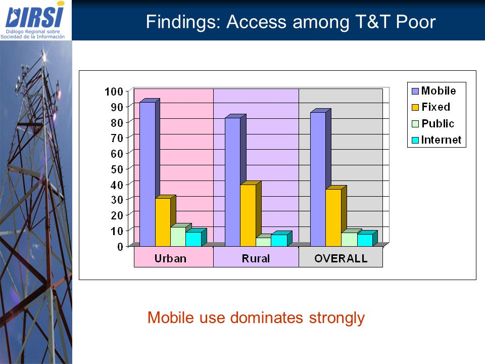 Findings: Access among T&T Poor Mobile use dominates strongly