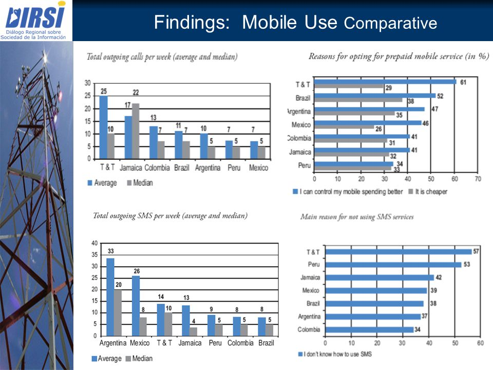 Findings: Mobile Use Comparative