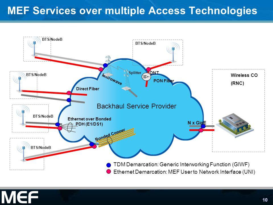 10 MEF Services over multiple Access Technologies Backhaul Service Provider Direct Fiber Ethernet Demarcation: MEF User to Network Interface (UNI) TDM