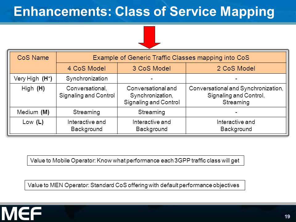 19 Enhancements: Class of Service Mapping CoS NameExample of Generic Traffic Classes mapping into CoS 4 CoS Model3 CoS Model2 CoS Model Very High (H + )Synchronization-- High (H)Conversational, Signaling and Control Conversational and Synchronization, Signaling and Control Conversational and Synchronization, Signaling and Control, Streaming Medium (M)Streaming - Low (L)Interactive and Background Interactive and Background Interactive and Background Value to Mobile Operator: Know what performance each 3GPP traffic class will get Value to MEN Operator: Standard CoS offering with default performance objectives