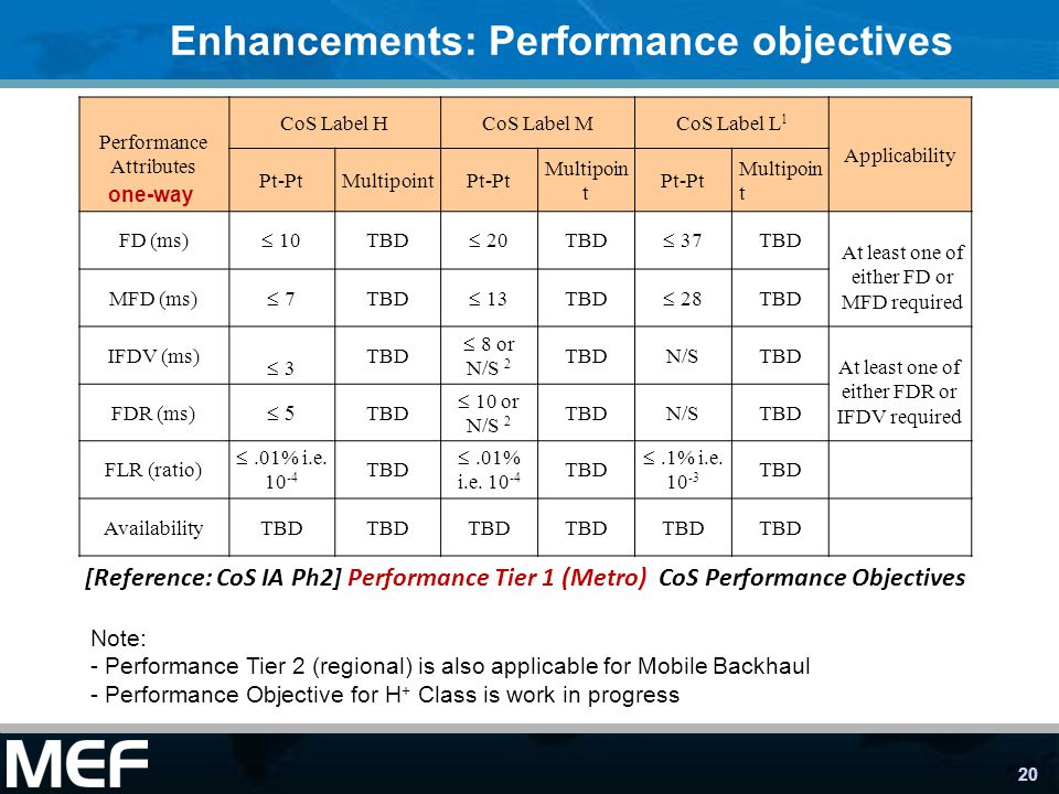20 Enhancements: Performance objectives Performance Attributes CoS Label HCoS Label MCoS Label L 1 Applicability Pt-PtMultipointPt-Pt Multipoin t Pt-Pt Multipoin t FD (ms) 10 TBD 20 TBD 37 TBD At least one of either FD or MFD required MFD (ms) 7 TBD 13 TBD 28 TBD IFDV (ms) 3 TBD 8 or N/S 2 TBDN/STBD At least one of either FDR or IFDV required FDR (ms) TBD 10 or N/S 2 TBDN/STBD FLR (ratio).01% i.e.