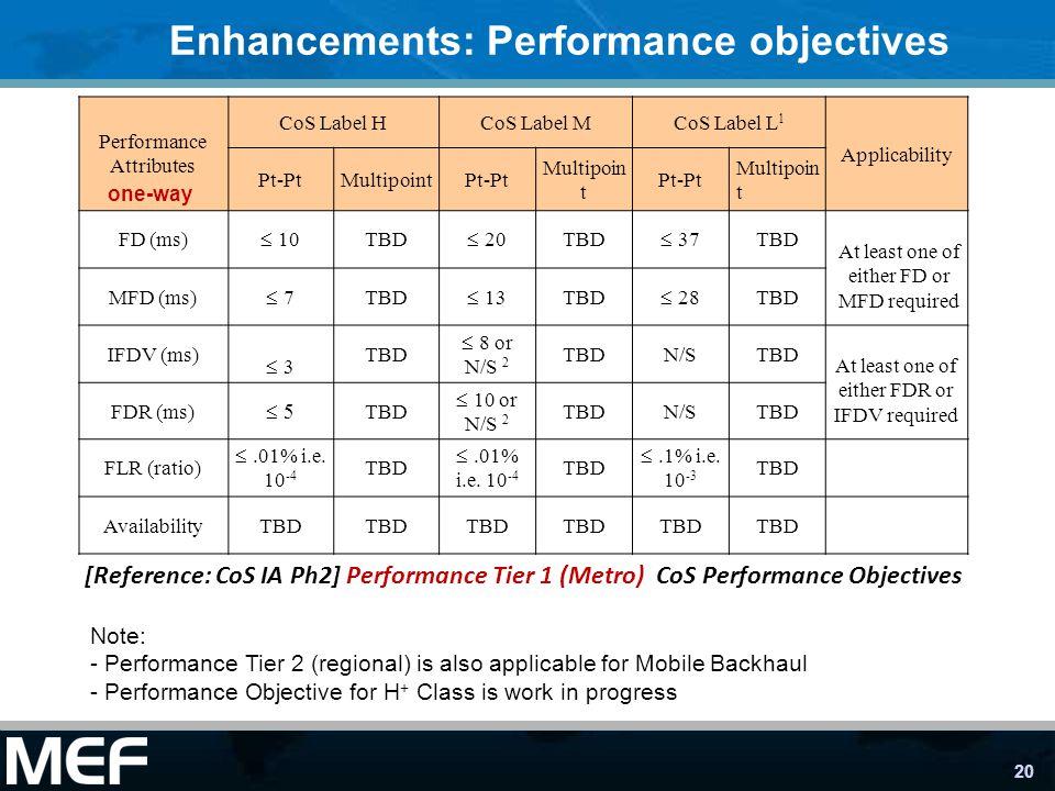 20 Enhancements: Performance objectives Performance Attributes CoS Label HCoS Label MCoS Label L 1 Applicability Pt-PtMultipointPt-Pt Multipoin t Pt-P