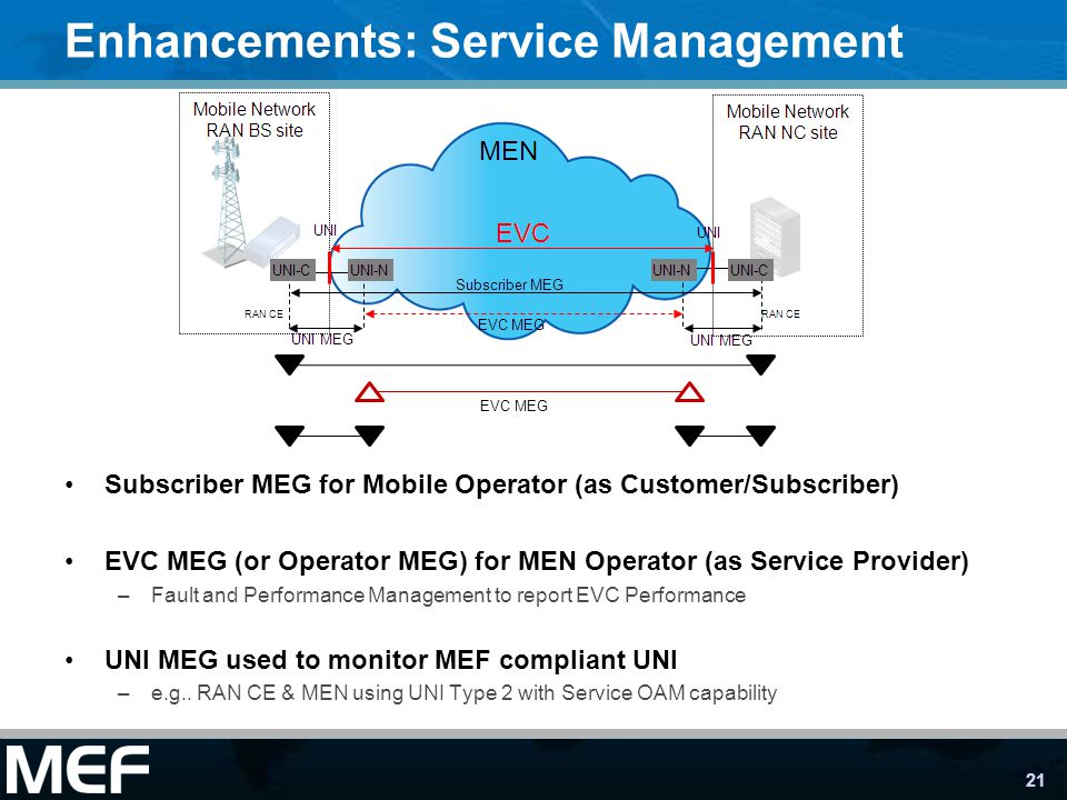 21 Enhancements: Service Management Subscriber MEG for Mobile Operator (as Customer/Subscriber) EVC MEG (or Operator MEG) for MEN Operator (as Service Provider) –Fault and Performance Management to report EVC Performance UNI MEG used to monitor MEF compliant UNI –e.g..
