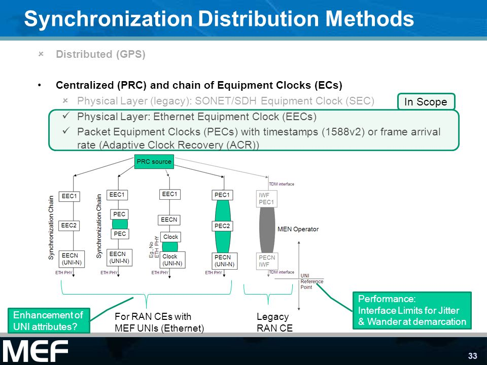33 Synchronization Distribution Methods Distributed (GPS) Centralized (PRC) and chain of Equipment Clocks (ECs) Physical Layer (legacy): SONET/SDH Equipment Clock (SEC) Physical Layer: Ethernet Equipment Clock (EECs) Packet Equipment Clocks (PECs) with timestamps (1588v2) or frame arrival rate (Adaptive Clock Recovery (ACR)) For RAN CEs with MEF UNIs (Ethernet) Legacy RAN CE In Scope Performance: Interface Limits for Jitter & Wander at demarcation Enhancement of UNI attributes?