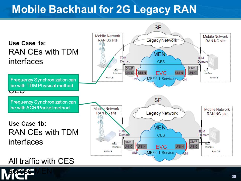 38 Mobile Backhaul for 2G Legacy RAN Use Case 1b: RAN CEs with TDM interfaces All traffic with CES across MEN Use Case 1a: RAN CEs with TDM interfaces Packet offload with CES Frequency Synchronization can be with TDM Physical method Frequency Synchronization can be with ACR/Packet method