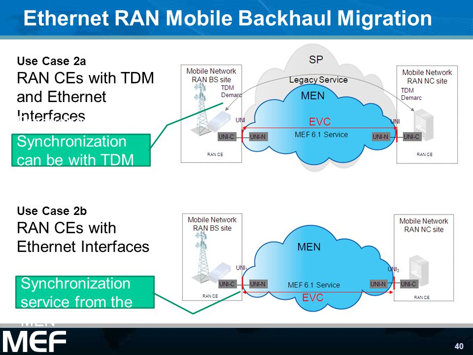 40 Ethernet RAN Mobile Backhaul Migration Use Case 2a RAN CEs with TDM and Ethernet Interfaces Use Case 2b RAN CEs with Ethernet Interfaces Frequency