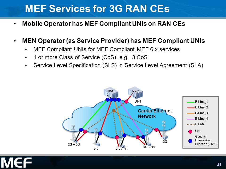 41 2G + 3G 3G 2G + 3G E-Line_1 E-Line_2 E-Line_3 E-Line_4 Carrier Ethernet Network BSC Generic Interworking Function (GIWF) MEF Services for 3G RAN CEs UNI Mobile Operator has MEF Compliant UNIs on RAN CEs MEN Operator (as Service Provider) has MEF Compliant UNIs MEF Compliant UNIs for MEF Compliant MEF 6.x services 1 or more Class of Service (CoS), e.g..
