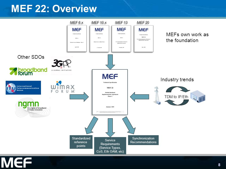 8 MEF 22: Overview TDM to IP/Eth Industry trends Other SDOs MEFs own work as the foundation Standardized reference points Service Requirements (Service Types, CoS, Eth OAM, etc) Synchronization Recommendations