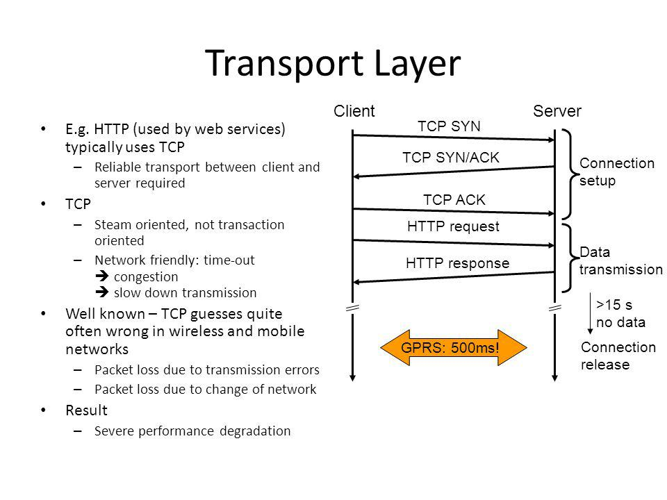 Transport Layer E.g.
