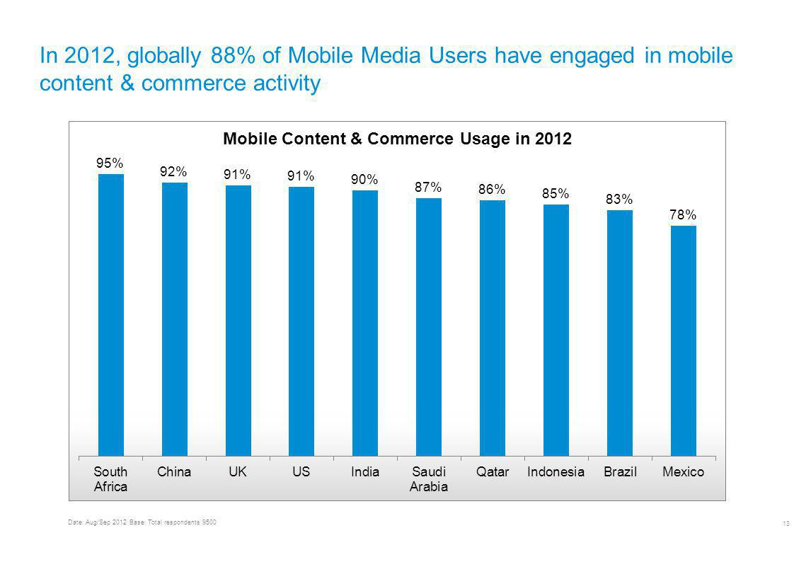 UNDERSTANDING MOBILE CONTENT AND COMMERCE USAGE & TRENDS WORLDWIDE 13 In 2012, globally 88% of Mobile Media Users have engaged in mobile content & commerce activity Date: Aug/Sep 2012 Base: Total respondents 9500