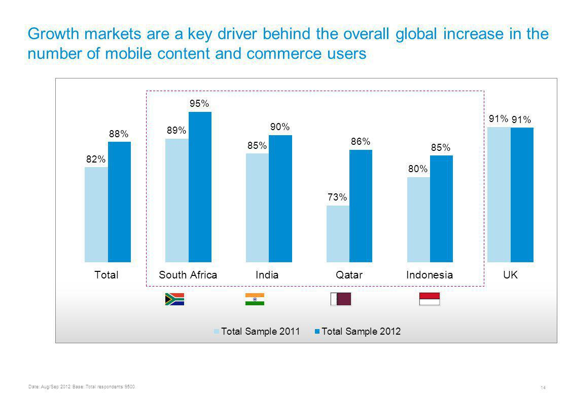 UNDERSTANDING MOBILE CONTENT AND COMMERCE USAGE & TRENDS WORLDWIDE 14 Growth markets are a key driver behind the overall global increase in the number of mobile content and commerce users Date: Aug/Sep 2012 Base: Total respondents 9500