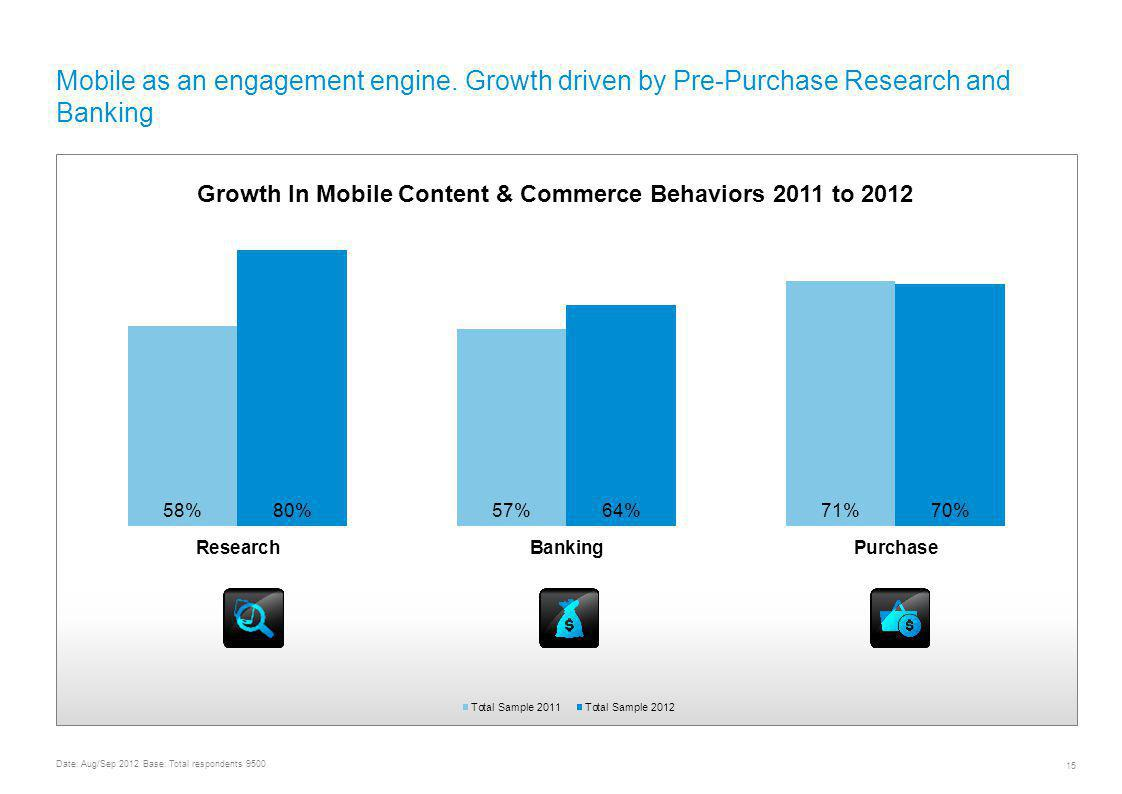 UNDERSTANDING MOBILE CONTENT AND COMMERCE USAGE & TRENDS WORLDWIDE 15 Mobile as an engagement engine.