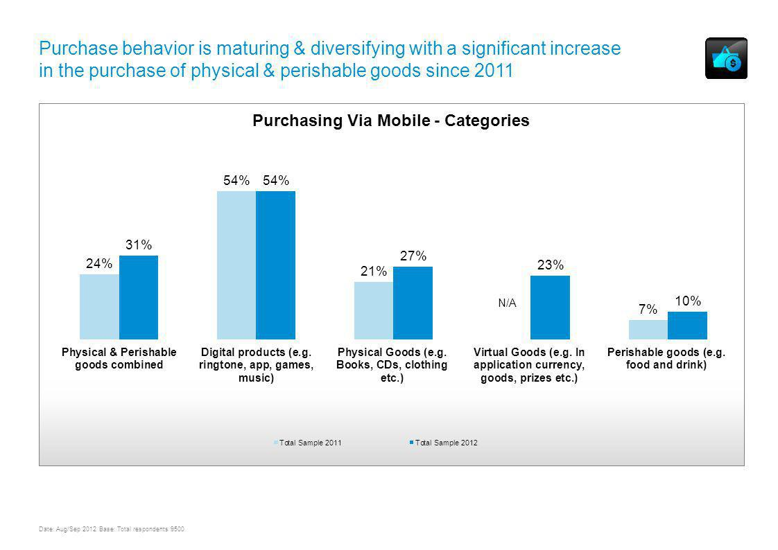UNDERSTANDING MOBILE CONTENT AND COMMERCE USAGE & TRENDS WORLDWIDE Purchase behavior is maturing & diversifying with a significant increase in the purchase of physical & perishable goods since 2011 Date: Aug/Sep 2012 Base: Total respondents 9500 N/A