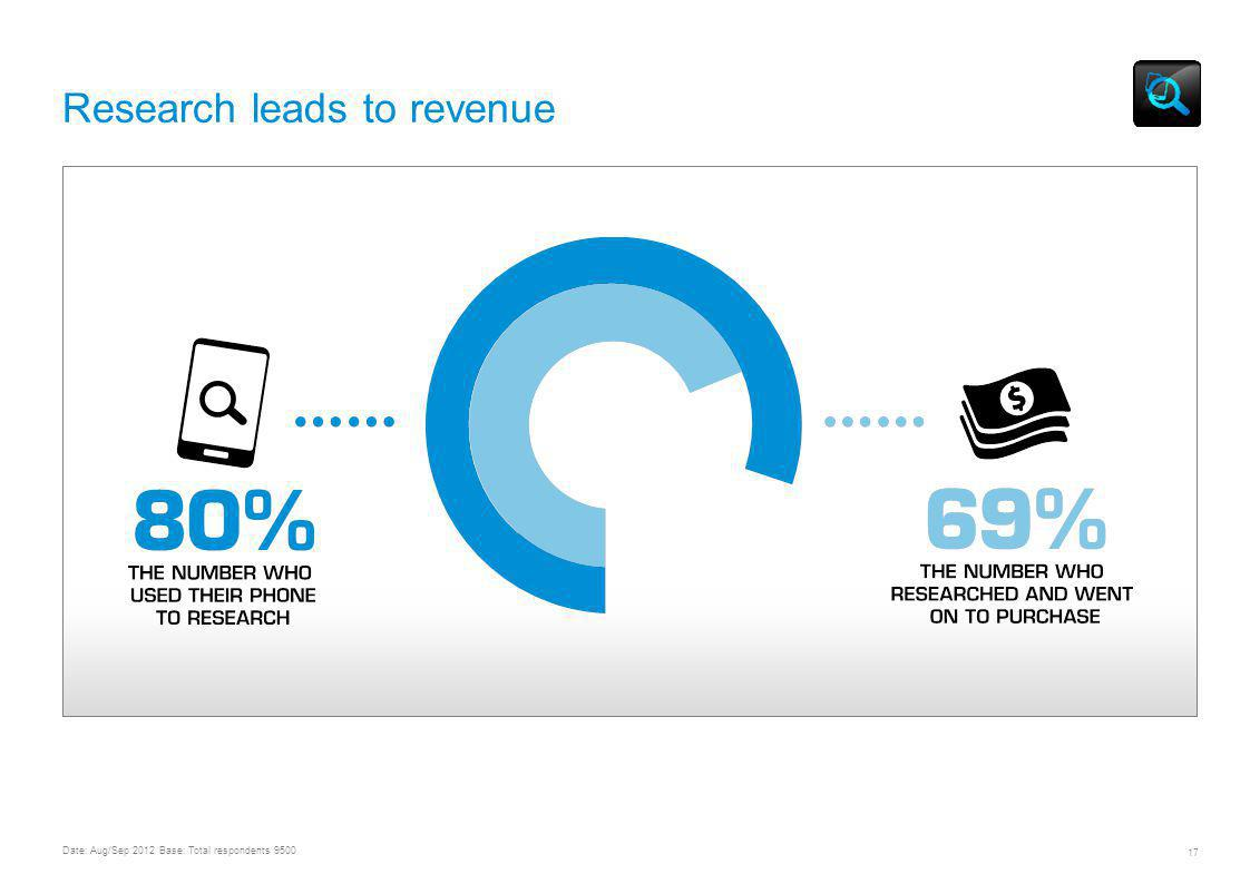 9 Date: Aug/Sep 2012 Base: Total respondents 9500 Research leads to revenue UNDERSTANDING MOBILE CONTENT AND COMMERCE USAGE & TRENDS WORLDWIDE 17