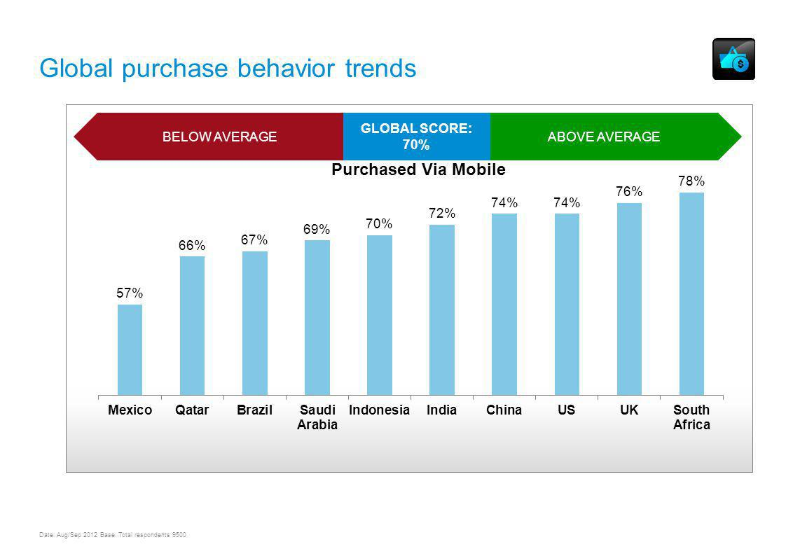 UNDERSTANDING MOBILE CONTENT AND COMMERCE USAGE & TRENDS WORLDWIDE Global purchase behavior trends ABOVE AVERAGEBELOW AVERAGE GLOBAL SCORE: 70% Date: Aug/Sep 2012 Base: Total respondents 9500