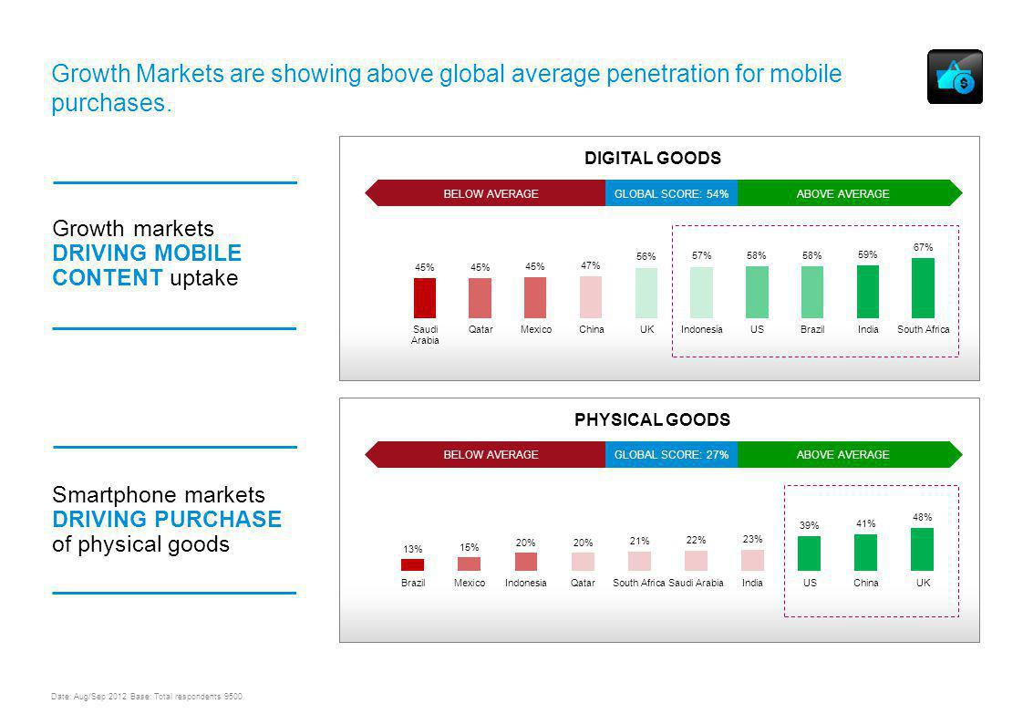 ABOVE AVERAGEBELOW AVERAGEGLOBAL SCORE: 27% PHYSICAL GOODS UNDERSTANDING MOBILE CONTENT AND COMMERCE USAGE & TRENDS WORLDWIDE Growth Markets are showing above global average penetration for mobile purchases.