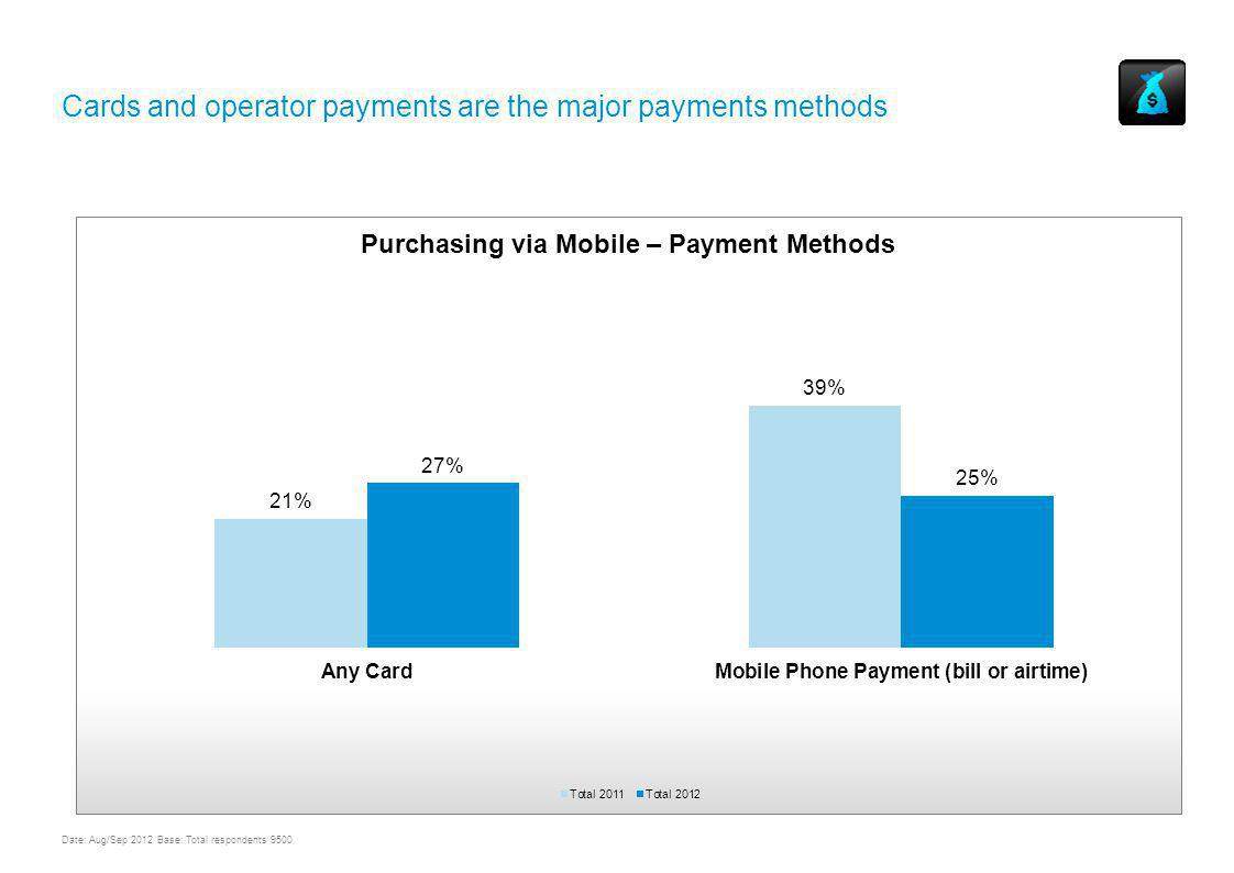Cards and operator payments are the major payments methods UNDERSTANDING MOBILE CONTENT AND COMMERCE USAGE & TRENDS WORLDWIDE Date: Aug/Sep 2012 Base: Total respondents 9500