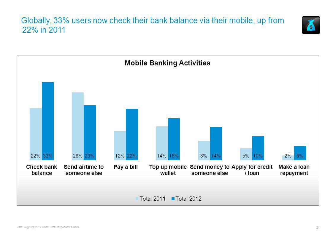 Globally, 33% users now check their bank balance via their mobile, up from 22% in 2011 UNDERSTANDING MOBILE CONTENT AND COMMERCE USAGE & TRENDS WORLDWIDE 21 Date: Aug/Sep 2012 Base: Total respondents 9500