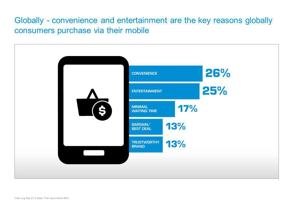 Globally - convenience and entertainment are the key reasons globally consumers purchase via their mobile UNDERSTANDING MOBILE CONTENT AND COMMERCE USAGE & TRENDS WORLDWIDE Date: Aug/Sep 2012 Base: Total respondents 9500