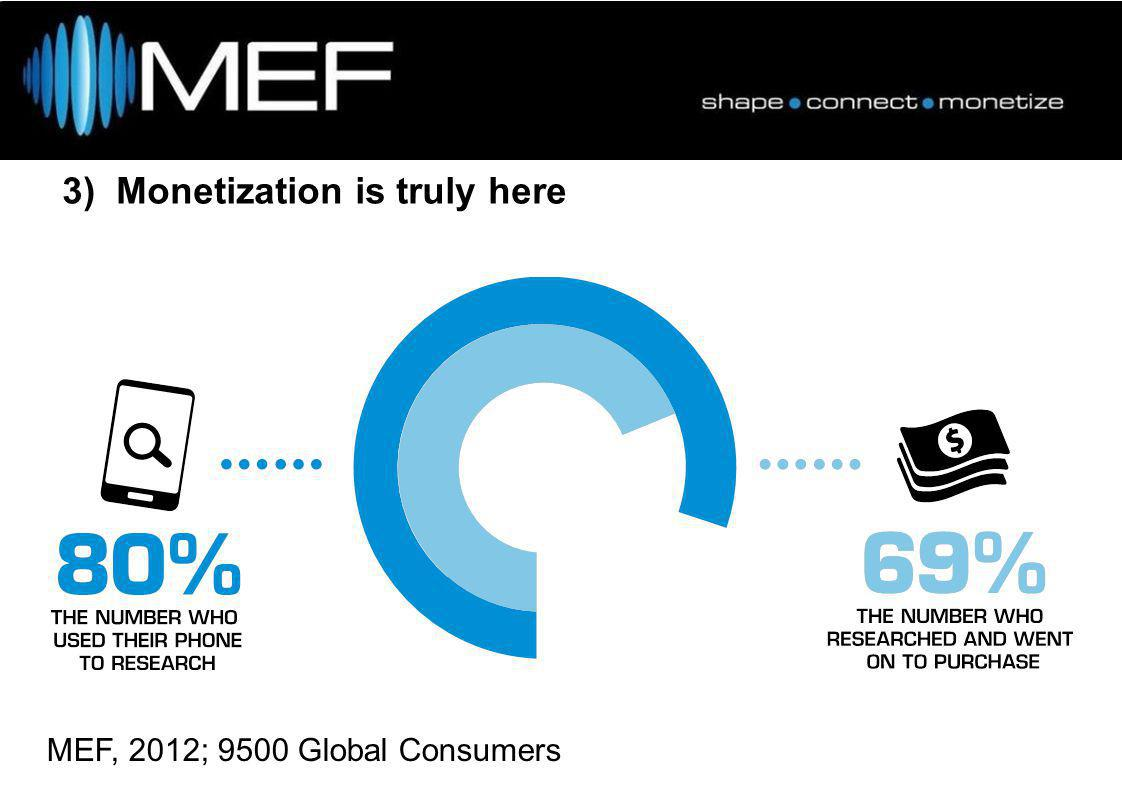 3) Monetization is truly here MEF, 2012; 9500 Global Consumers