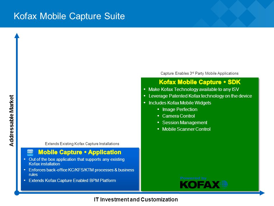 Kofax Mobile Capture Suite Addressable Market IT Investment and Customization Extends Existing Kofax Capture Installations Capture Enables 3 rd Party Mobile Applications