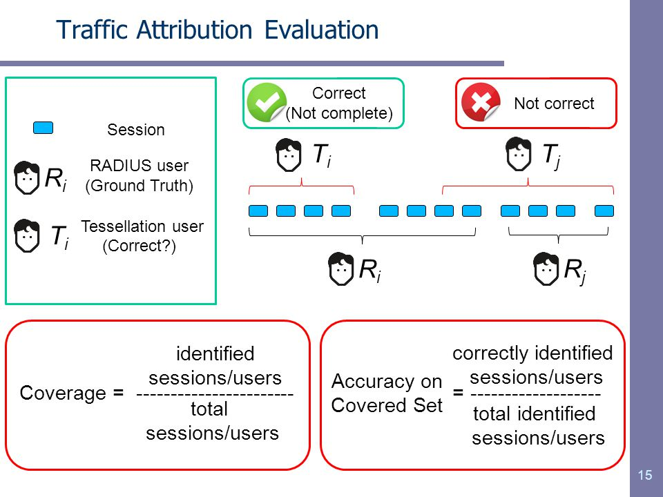 15 Traffic Attribution Evaluation RiRi RADIUS user (Ground Truth) Session RiRi RjRj TiTi Correct (Not complete) TjTj Not correct Coverage = ----------------------- identified sessions/users total sessions/users = ------------------- correctly identified sessions/users total identified sessions/users Accuracy on Covered Set TiTi Tessellation user (Correct?)