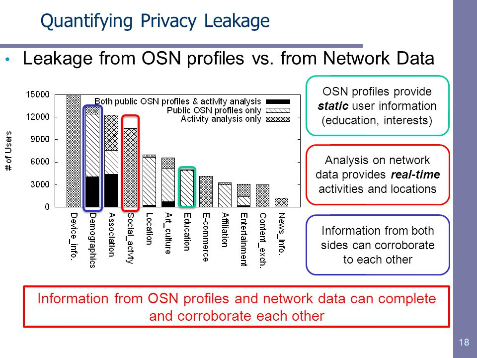 Leakage from OSN profiles vs.