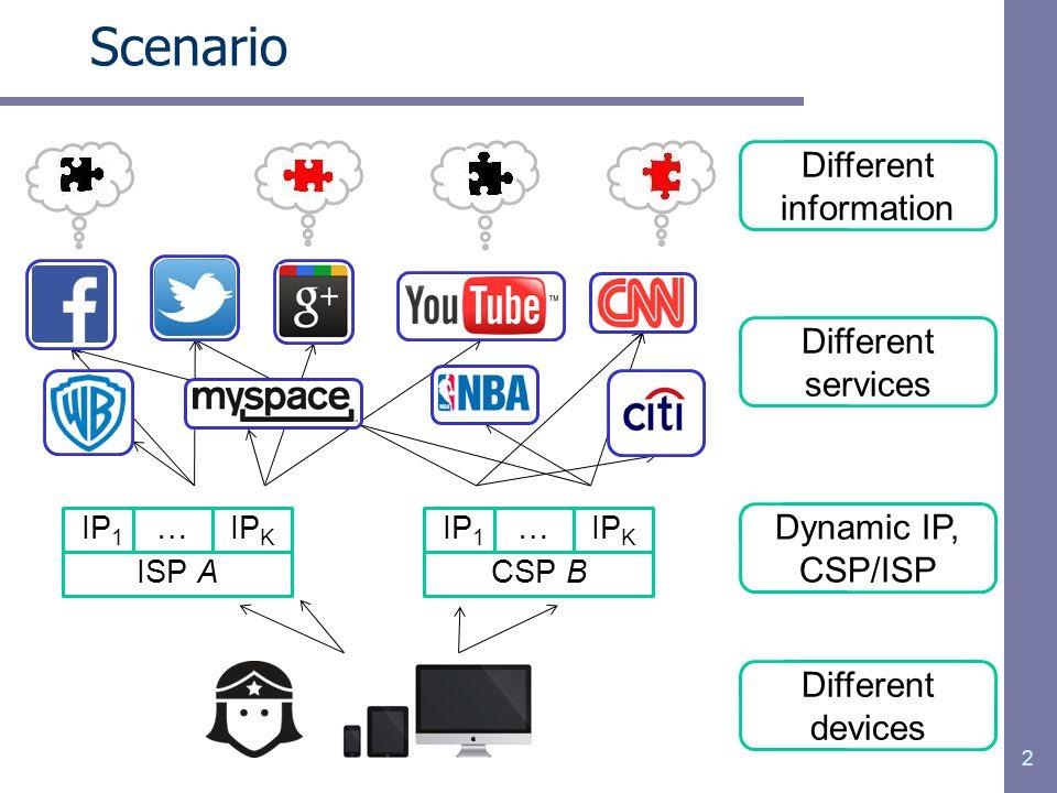 2 Scenario IP 1 ISP A …IP K IP 1 CSP B …IP K Different services Dynamic IP, CSP/ISP Different devices Different information