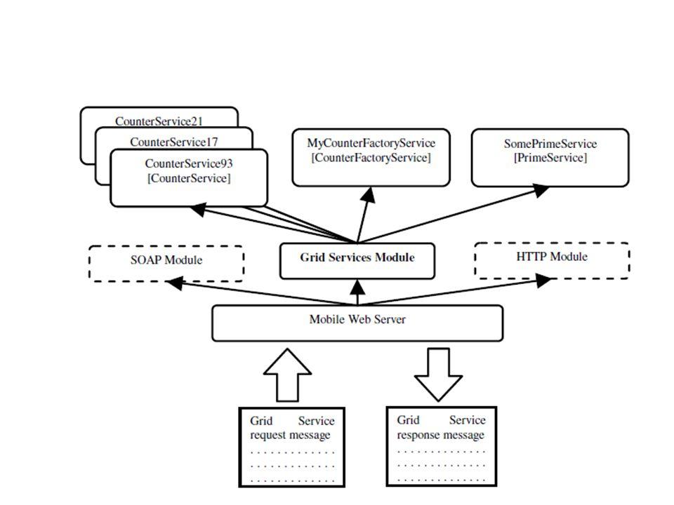 Figure 2. Architecture