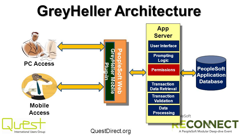 QuestDirect.org PeopleSoft Application Database Mobile Access GreyHeller Architecture PC Access PeopleSoft Web Server App Server App Server Permission