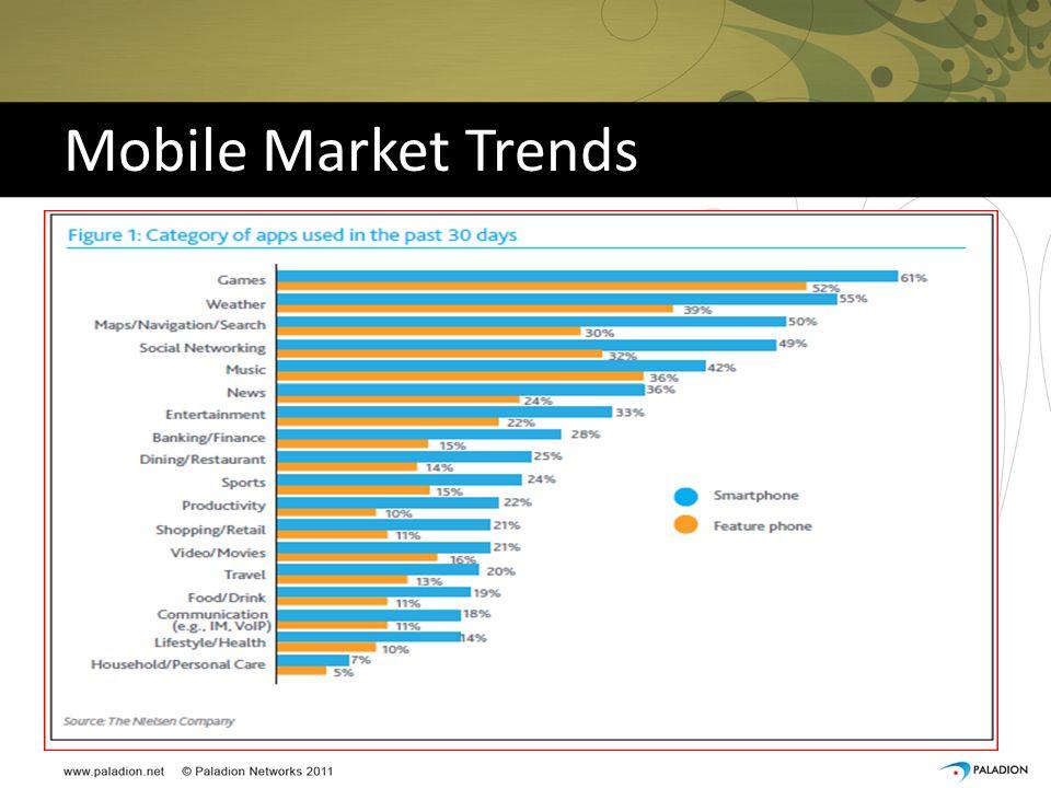 Mobile Market Trends