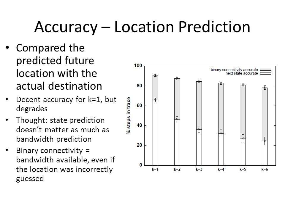 Accuracy – Location Prediction Compared the predicted future location with the actual destination Decent accuracy for k=1, but degrades Thought: state prediction doesnt matter as much as bandwidth prediction Binary connectivity = bandwidth available, even if the location was incorrectly guessed